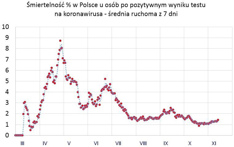 wykres 1 śmiertelność